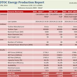 Wind & Economy Energy Production Report
